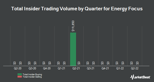 Insider Trades by Quarter for Energy Focus (NASDAQ:EFOI)