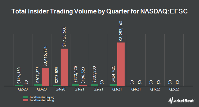 Insider Trades by Quarter for Enterprise Financial Services (NASDAQ:EFSC)