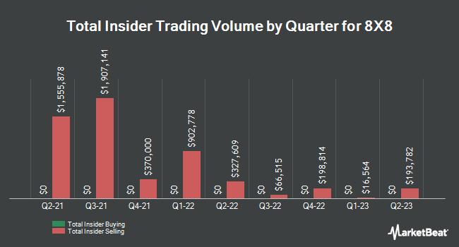 Insider Trading History for 8X8 (NASDAQ:EGHT)