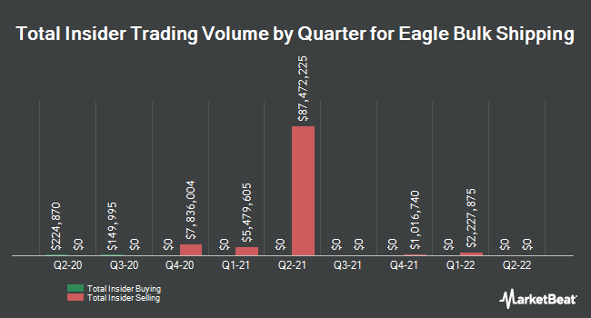 Insider Trades by Quarter for Eagle Bulk Shipping (NASDAQ:EGLE)