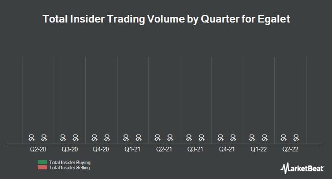 Insider Trades by Quarter for Egalet Corporation (NASDAQ:EGLT)