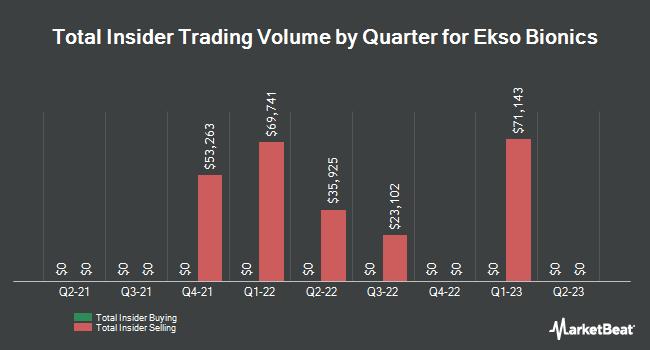 Insider Buying and Selling by Quarter for Ekso Bionics (NASDAQ:EKSO)