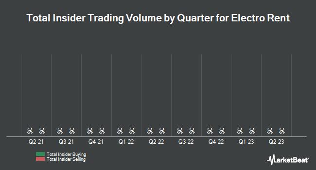 Insider Trading History for Electro Rent (NASDAQ:ELRC)