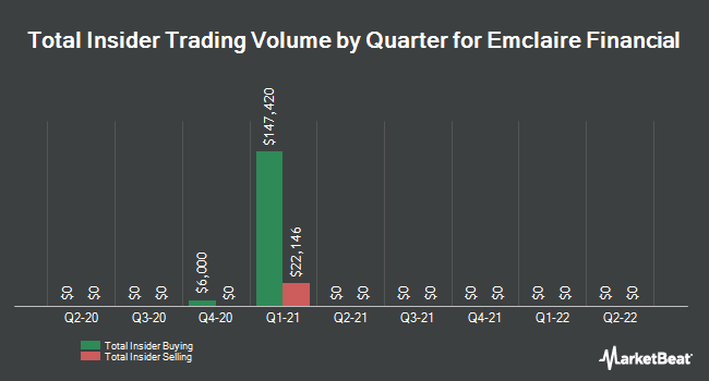 Insider Trades by Quarter for Emclaire Financial (NASDAQ:EMCF)