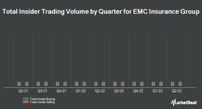Insider Trades by Quarter for EMC Insurance Group (NASDAQ:EMCI)