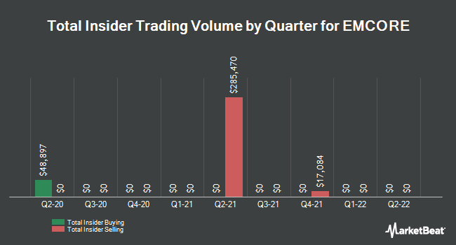 Insider Trades by Quarter for EMCORE (NASDAQ:EMKR)