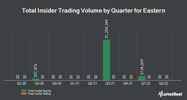 Insider Trades by Quarter for Eastern (NASDAQ:EML)