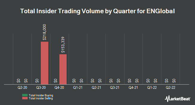 Insider Trading History for ENGlobal (NASDAQ:ENG)