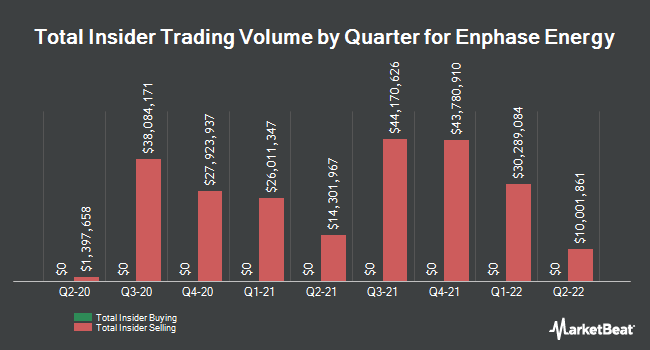 Insider Buying and Selling by Quarter for Enphase Energy (NASDAQ:ENPH)