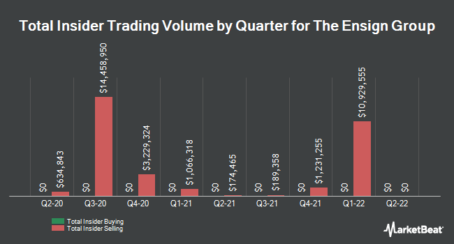 Insider Trades by Quarter for The Ensign Group (NASDAQ:ENSG)