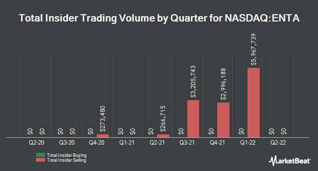 Insider Trades by Quarter for Enanta Pharmaceuticals (NASDAQ:ENTA)