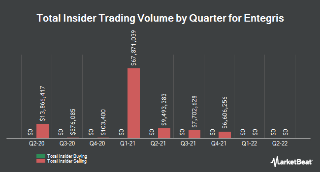 Insider Trades by Quarter for Entegris (NASDAQ:ENTG)