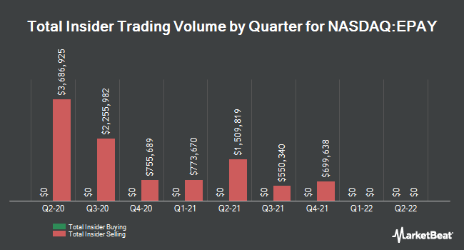 Insider Buying and Selling by Quarter for Bottomline Technologies (NASDAQ:EPAY)
