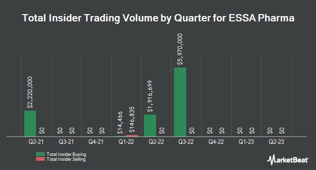 Insider Trading History for ESSA Pharma (NASDAQ:EPIX)