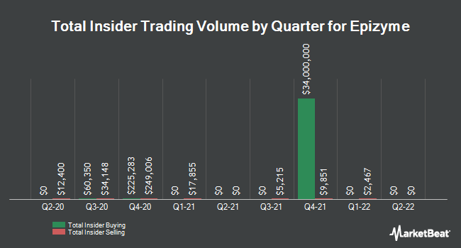 Insider Trades by Quarter for Epizyme (NASDAQ:EPZM)