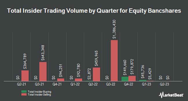 Insider Trades by Quarter for Equity BancShares (NASDAQ:EQBK)