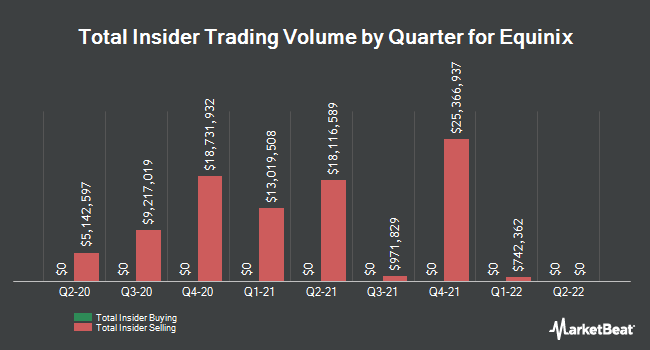 Insider Trades by Quarter for Equinix (NASDAQ:EQIX)