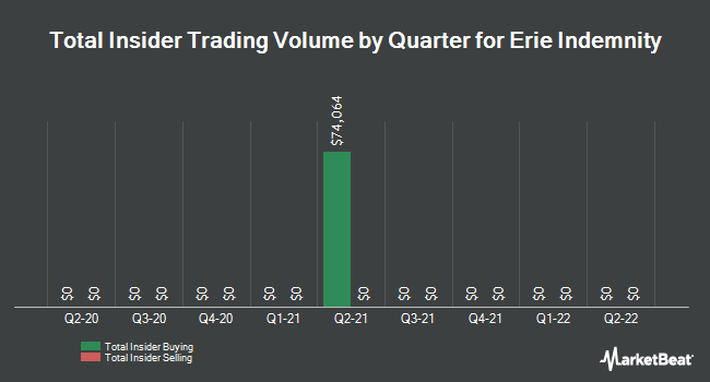 Insider Trades by Quarter for Erie Indemnity Company (NASDAQ:ERIE)
