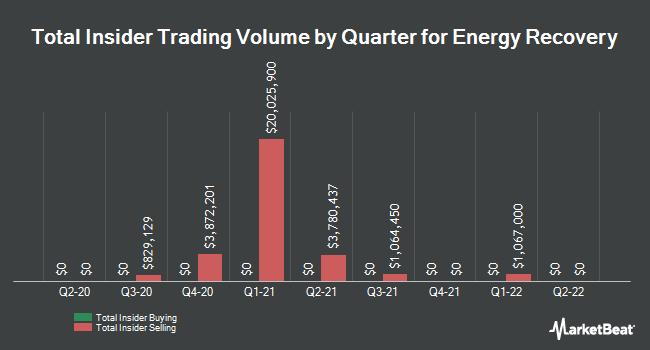 Insider Trades by Quarter for Energy Recovery (NASDAQ:ERII)