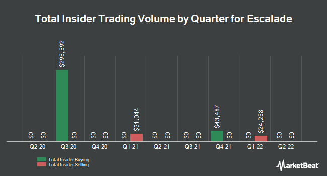 Insider Trades by Quarter for Escalade (NASDAQ:ESCA)