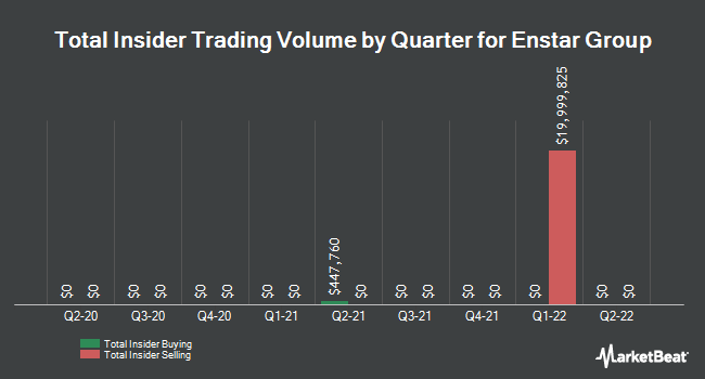 Insider Trading History for Enstar Gr (NASDAQ:ESGR)