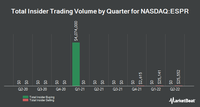 Insider Buying and Selling by Quarter for Esperion Therapeutics (NASDAQ:ESPR)