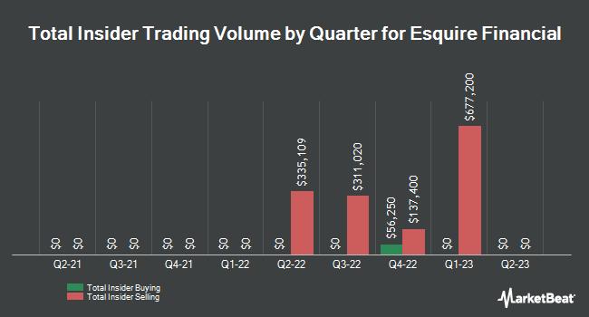 Insider Trades by Quarter for Esquire Financial Holdings (NASDAQ:ESQ)