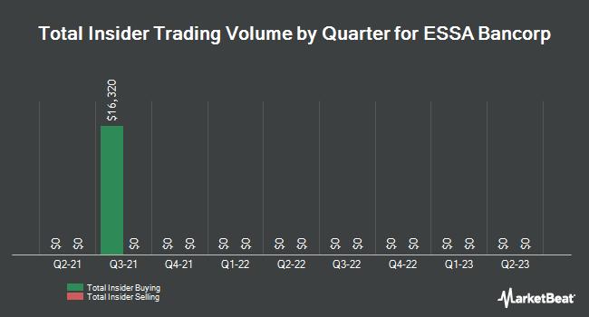 Insider Trades by Quarter for ESSA Bancorp (NASDAQ:ESSA)