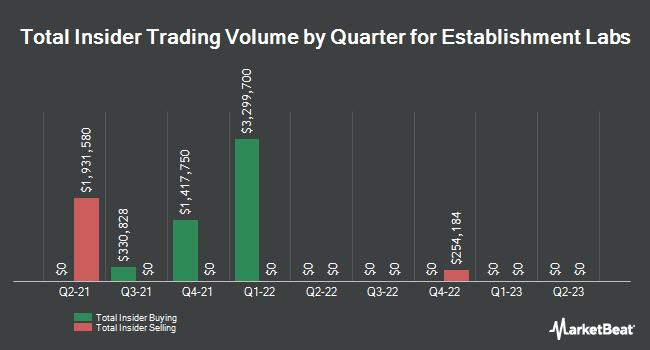 Insider Buying and Selling by Quarter for Establishment Labs (NASDAQ:ESTA)