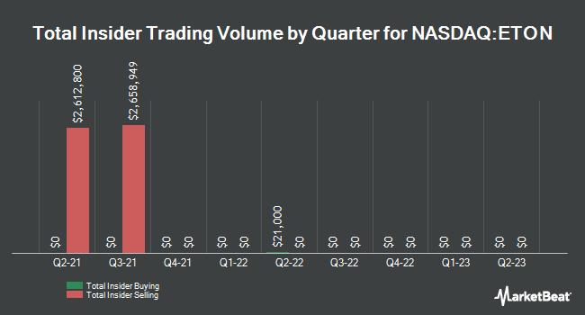 Insider Buying and Selling by Quarter for Eton Pharmaceuticals (NASDAQ:ETON)