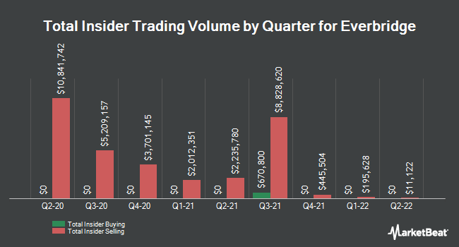 Insider Buying and Selling by Quarter for Everbridge (NASDAQ:EVBG)