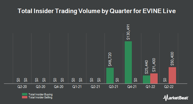 Insider Trades by Quarter for EVINE Live (NASDAQ:EVLV)