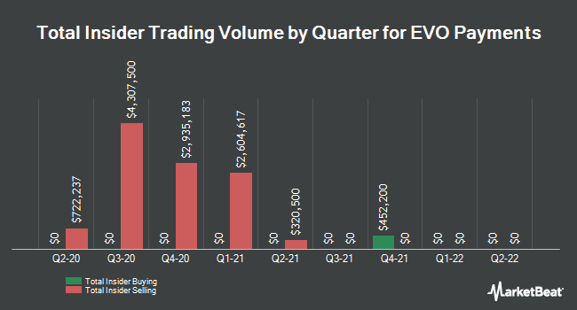 Insider Buying and Selling by Quarter for EVO Payments (NASDAQ:EVOP)