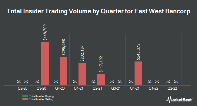 Insider Trades by Quarter for East West Bancorp (NASDAQ:EWBC)