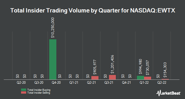 Insider Buying and Selling by Quarter for Edgewise Therapeutics (NASDAQ:EWTX)