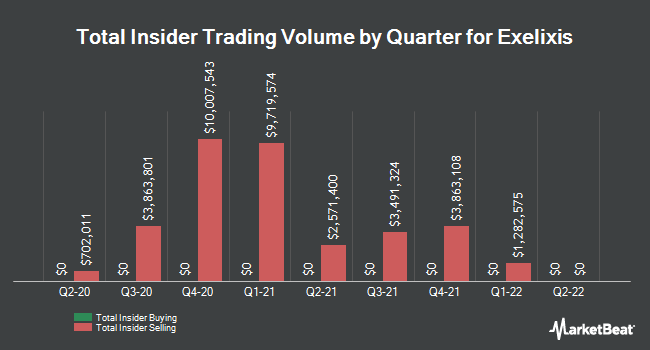 Insider Buying and Selling by Quarter for Exelixis (NASDAQ:EXEL)
