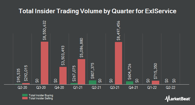 Insider Trades by Quarter for ExlService Holdings (NASDAQ:EXLS)