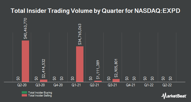 Insider Trades by Quarter for Expeditors International of Washington (NASDAQ:EXPD)