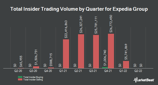 Insider Trades by Quarter for Expedia (NASDAQ:EXPE)