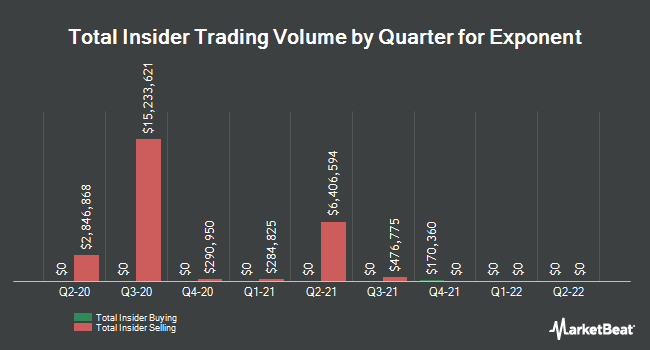 Insider Trades by Quarter for Exponent (NASDAQ:EXPO)