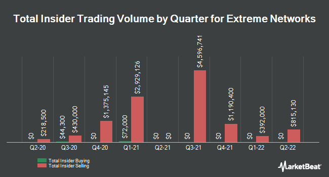 Insider Buying and Selling by Quarter for Extreme Networks (NASDAQ:EXTR)