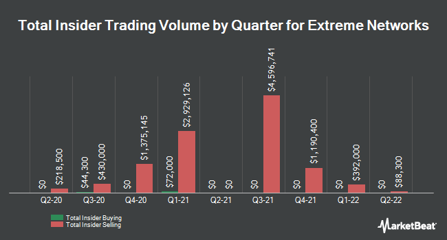 Insider Trades by Quarter for Extreme Networks (NASDAQ:EXTR)