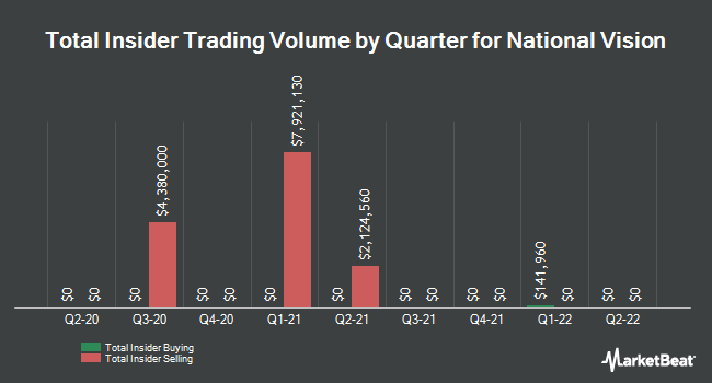 Insider Buying and Selling by Quarter for National Vision (NASDAQ:EYE)