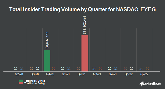 Insider Trades by Quarter for Eyegate Pharmaceuticals (NASDAQ:EYEG)