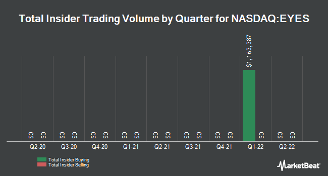 Insider Trades by Quarter for Second Sight Medical Products (NASDAQ:EYES)