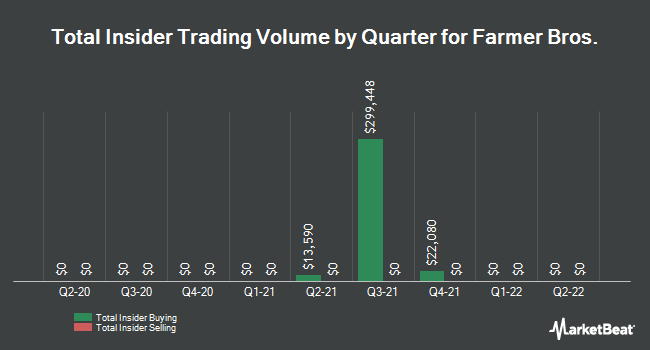 Insider Trades by Quarter for Farmer Brothers (NASDAQ:FARM)