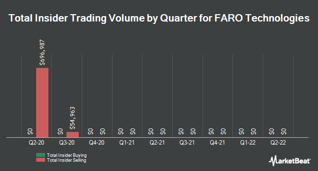 Insider Trades by Quarter for FARO Technologies (NASDAQ:FARO)