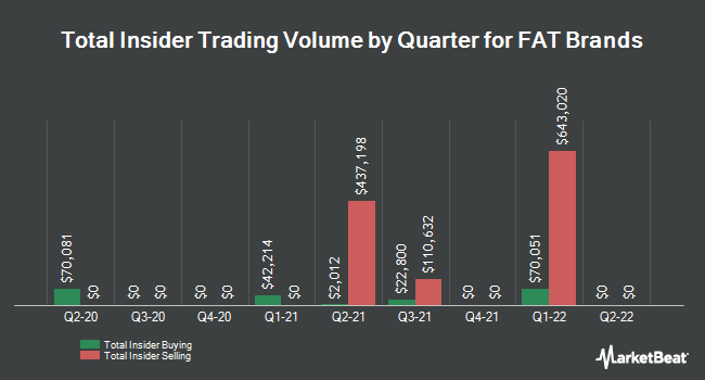 Insider Buying and Selling by Quarter for FAT Brands (NASDAQ:FAT)