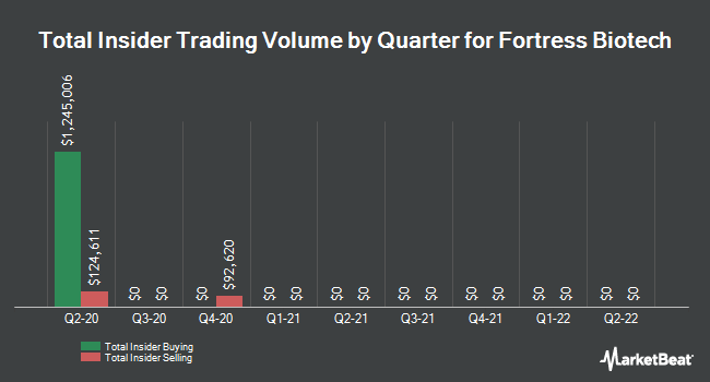 Insider Trades by Quarter for Fortress Biotech (NASDAQ:FBIO)