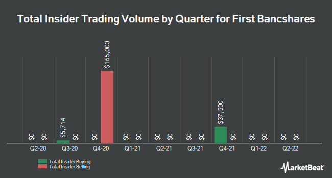 Insider Trades by Quarter for The First Bancshares (NASDAQ:FBMS)